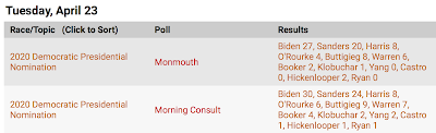 2 new polls on the various Democratic Party candidates for President.