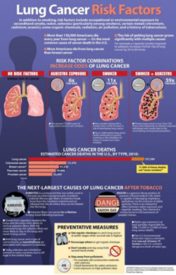 Dangers Of Lung Cancer | Mesotheliomasandiego