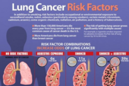 Dangers Of Lung Cancer