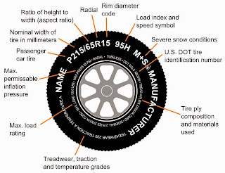 How To Buy Tires >> How To Buy The Right Tires For Your Car Product Report