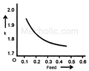 chip_reduction_coefficient_vs_feed_rate_plot