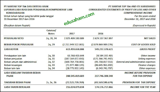 Contoh Laporan Keuangan Tahunan (Annual Report) Perusahaan Tbk