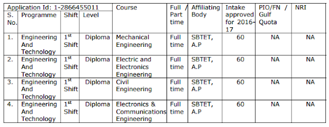 Government Polytechnics Approval of courses in Vizianagaram