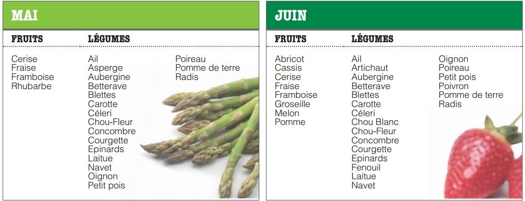 Calendrier des fruits et l gumes mai juin - Fruit de saison juin ...
