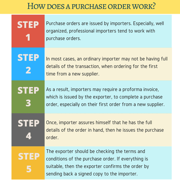 Purchase order flow diagram