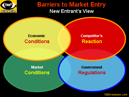identify the positive and negative trade barriers that countries establish Reducing trade barriers every international business executive understands the need to know the final cost of goods exported or imported but this essential task can become complex when the cost of goods sold is boosted by confusing tariffs and red tape.