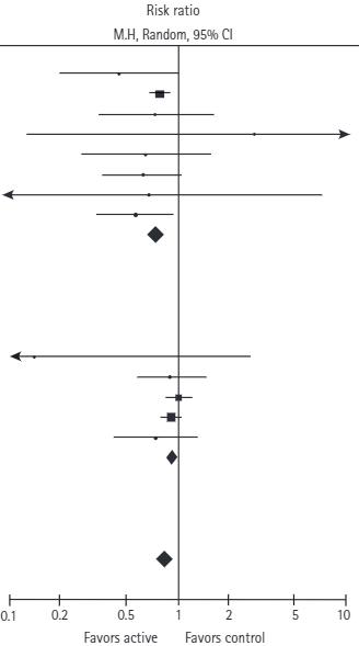 図:葉酸サプリメントの脳卒中予防効果