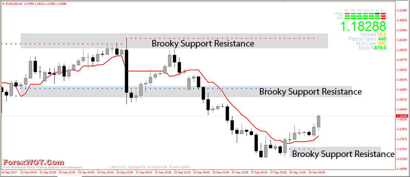 Forex-Brooky-Support--Resistance