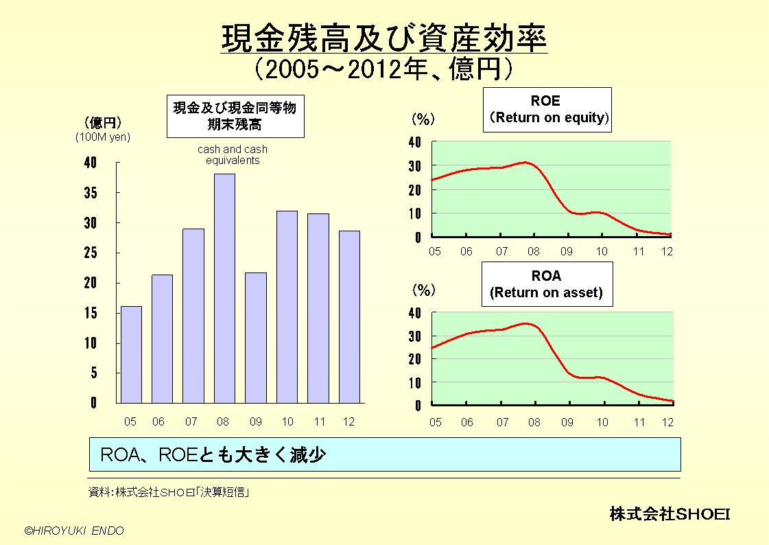 株式会社SHOEIの現金残高及び資産効率