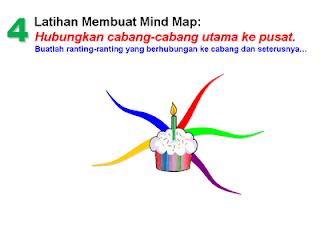 Langkah-langkah membuat Mind Map - Majalah Berita