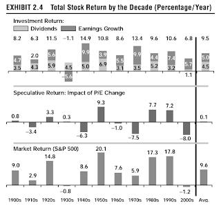 rendement aandelen per decennium