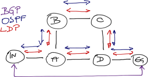 LDP-IGP synchronization in MPLS networks « ipSpace net blog