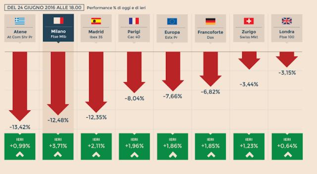Brexit: conseguenze uscita della Gran Bretagna dall'Europa