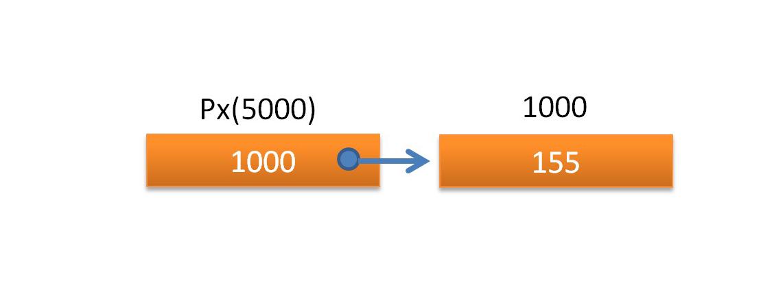 C++ Address (&) and Indirection Operator (*) - CodeHim