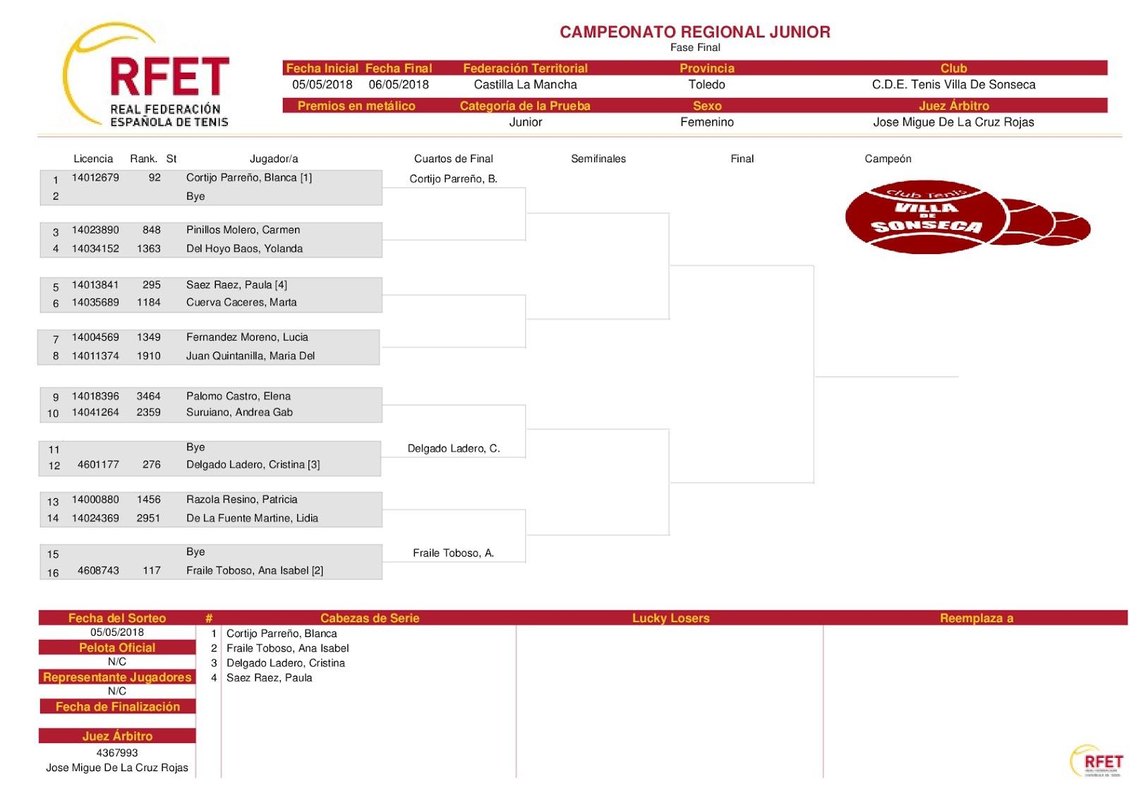Club de Tenis Villa de Sonseca: Campeonato Regional: cuadros ...
