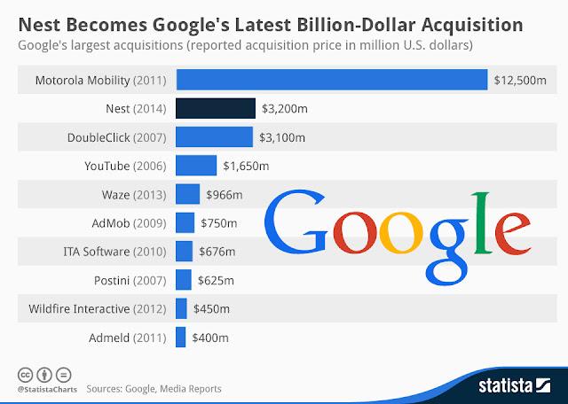 10 Pembelian Termahal Oleh Google