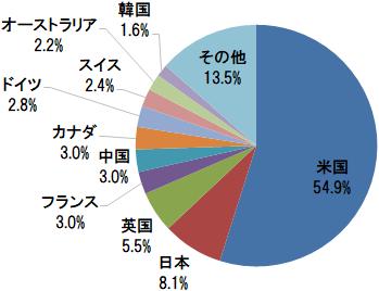 楽天・全世界株式インデックス・ファンド 国・地域別構成比