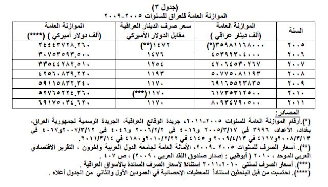 الموازنة العامة للعراق للسنوات 2005-2009