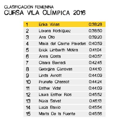 Clasificación Femenina -Cursa Vila Olimpica 2016