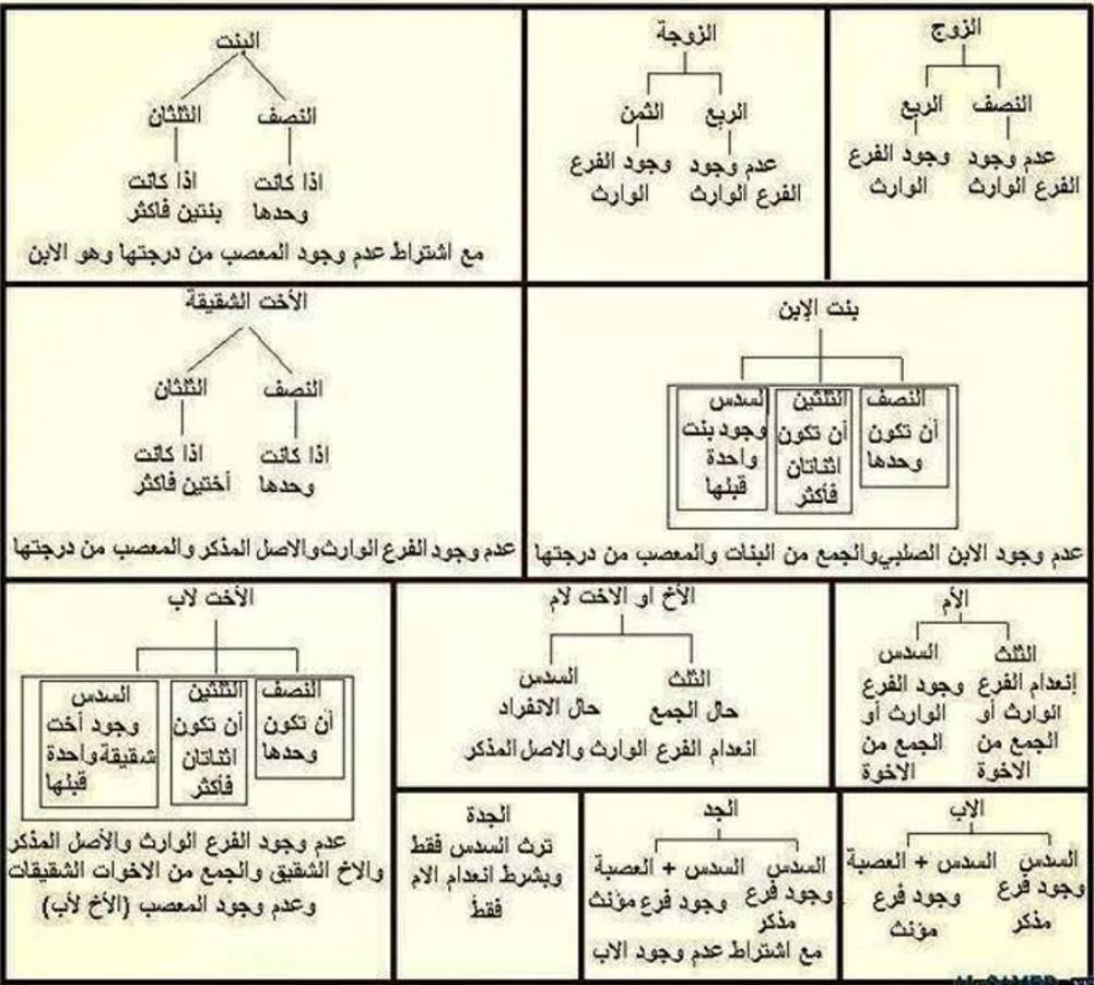 جدول المواريث