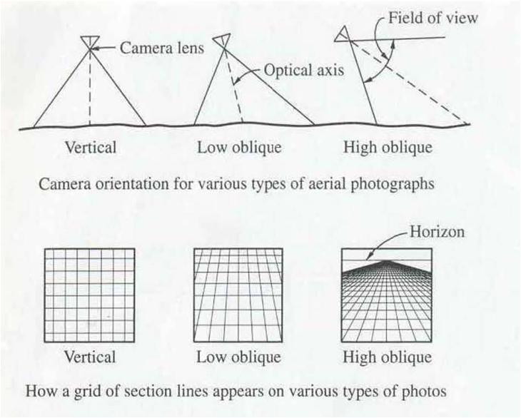 Low Oblique For Aerial Photogrammetry