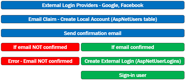 external login email confirmation in asp.net core