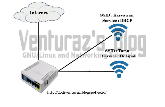 Topologi router mikrotik menggunakan 2 ssid (multiple ssid)