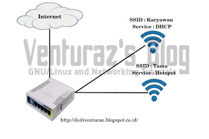 Cara Membuat Virtual Access Point (Multiple SSID) di Mikrotik
