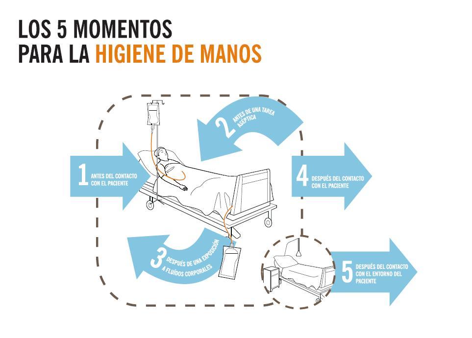 Enfermería Ayuda En Consulta Los 5 Momentos Para La Higiene De Manos