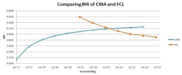 CMA, FCL bond