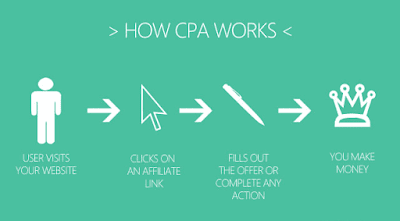 Best guide for cpa affiliate marketing. How cpa marketing works. How to earn from cpa affiliate marketing. best guide for affiliate marketing.