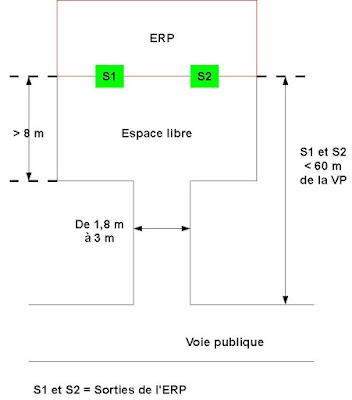 Exemple d'un espace libre desservant un ERP