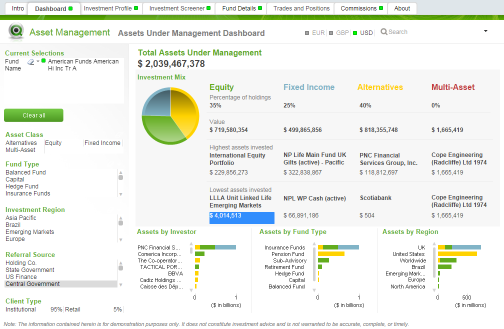 Asset Under Management Dashboard