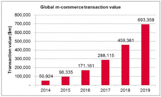 The History Of Mobile Commerce: