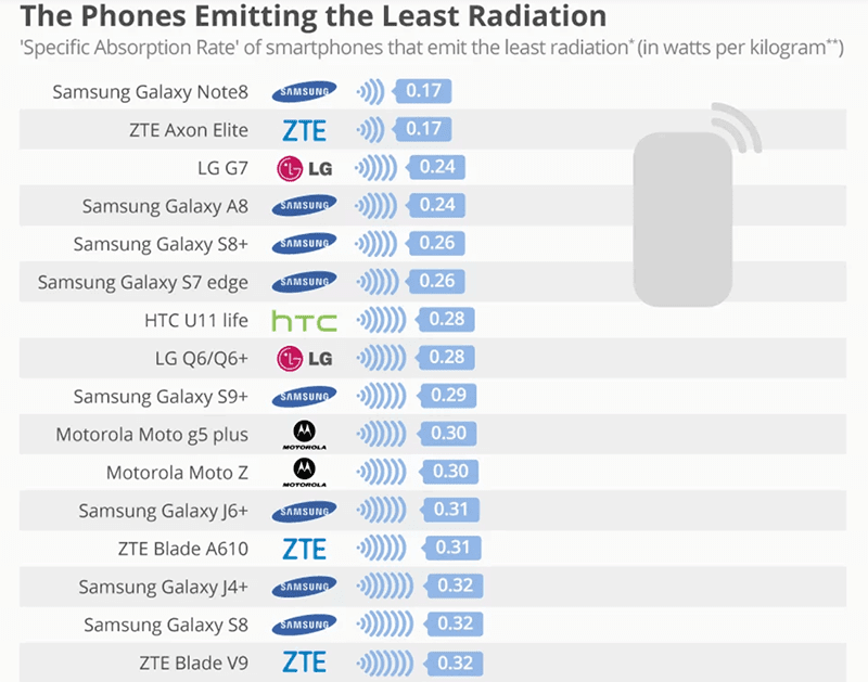 Phones emitting least radiation