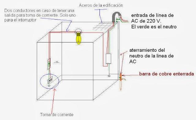 Dibujo de conexión de interruptor con un solo conductor en una habitación