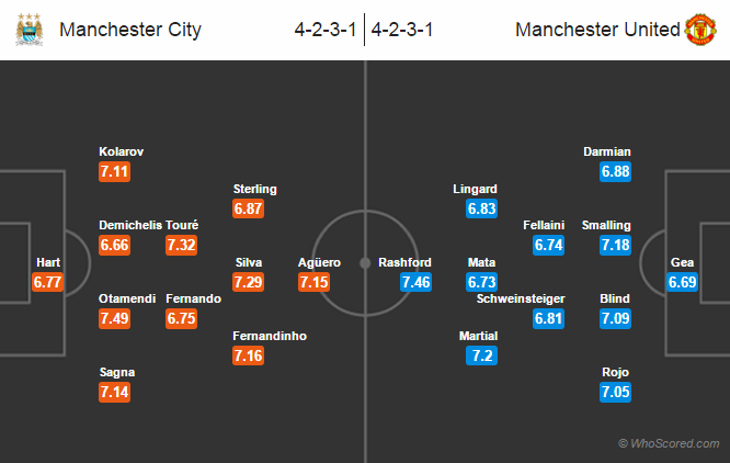 Possible Lineups, Team News, Stats – Manchester City vs Manchester United