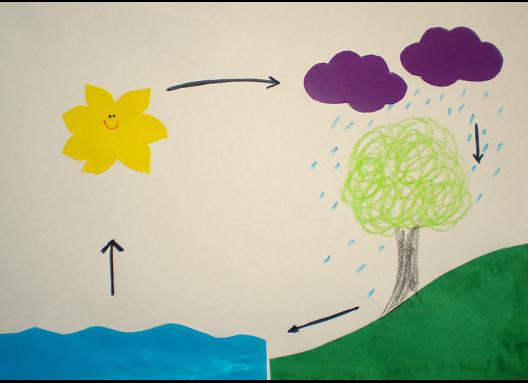 Colaj - Circuitul apei în natură