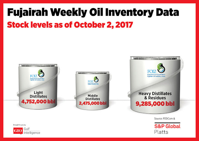 Chart Attribute: Fujairah Weekly Oil Inventory Data (as of October 2, 2017) / Source: The Gulf Intelligence