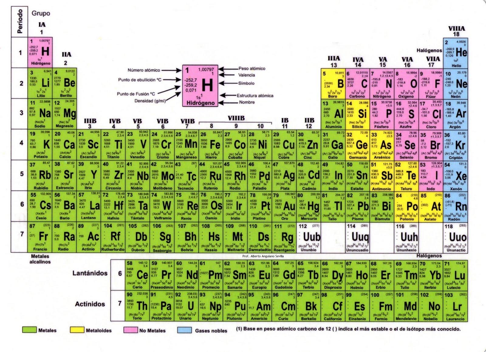 la ica los elementos de tabla periodica - Tabla Periodica De Los Elementos Quimicos Con Nombres En Latin