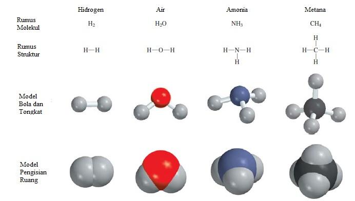 Kimia 2 6 Rumus Kimia