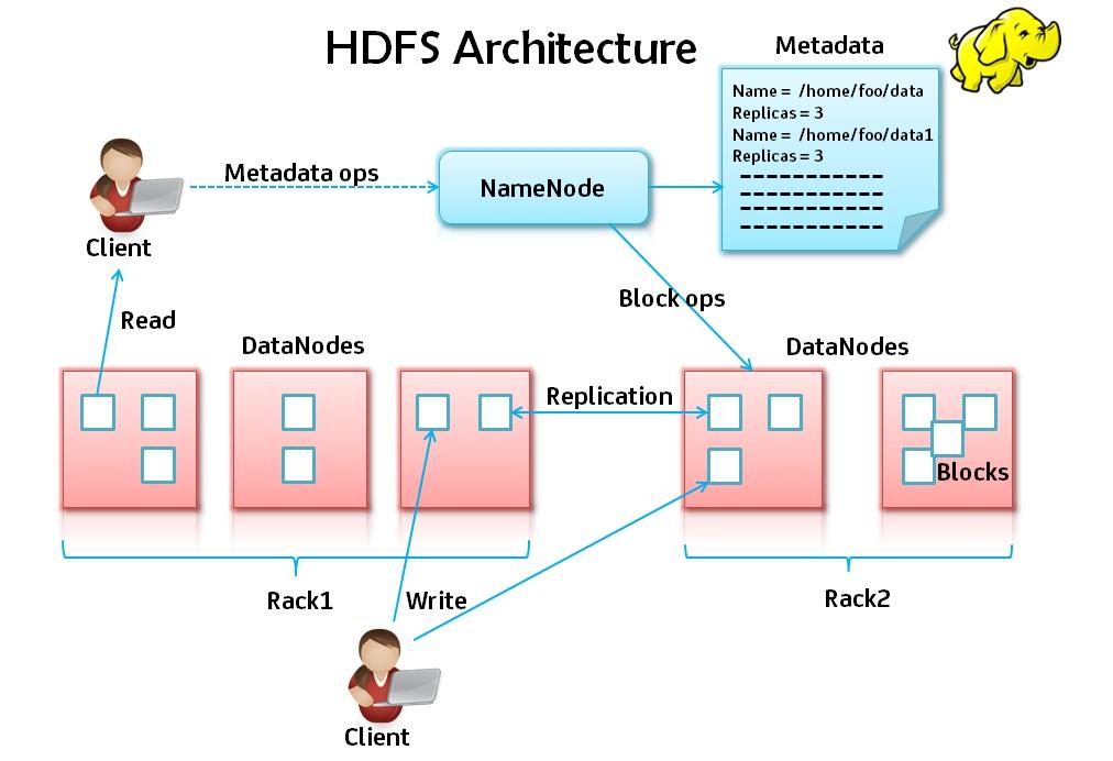 hdfs write ahead log