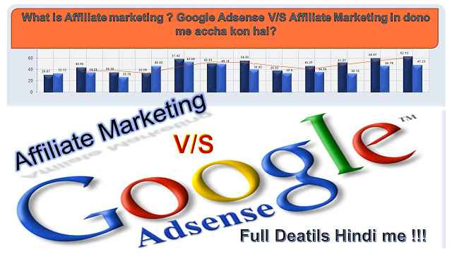 What is Affiliate marketing ? Google Adsense V/S Affiliate Marketing in dono me accha kon hai?