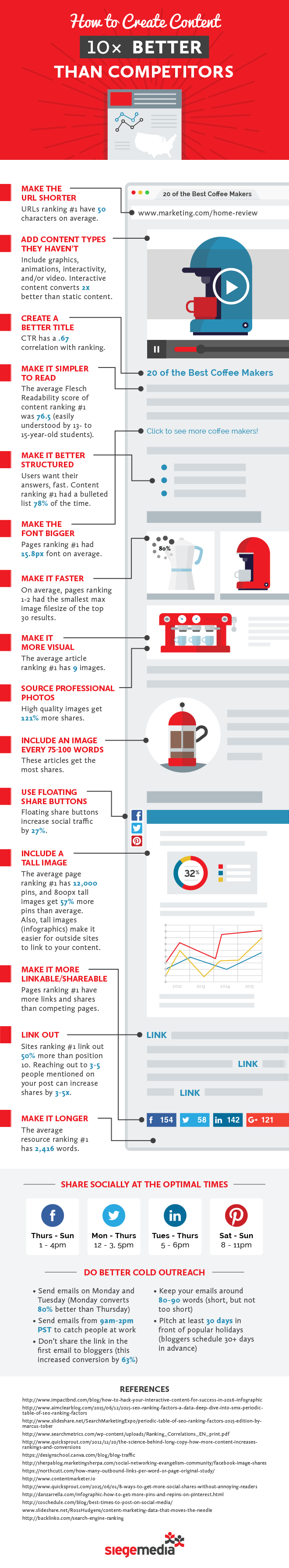 How to Create Content 10x Better Than Your Competitors [Infographic]