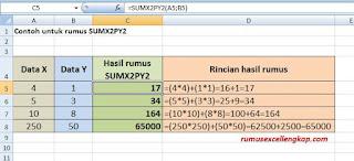 Contoh data rumus sumx2py2