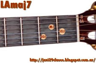 LAmaj7 Acorde de guitarra