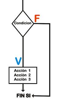 Algoritmos Selectivos en visual basic