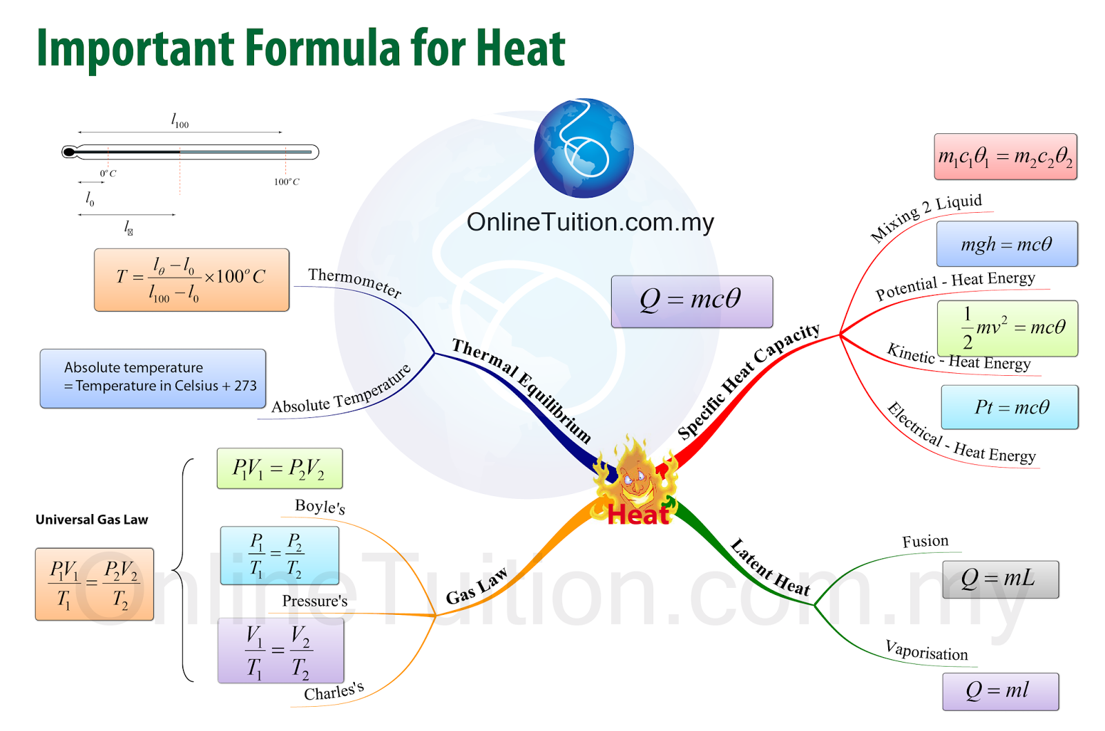 the image above shows the formulae that students need to know in malaysia spm physics syllabus in mind map form you may click on the image to enlarge it  [ 1600 x 1058 Pixel ]