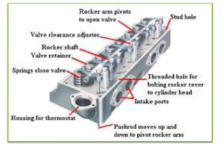 वाहनों में इंजिन कैसे काम करता है - How the engine works in vehicles