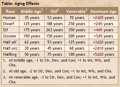 Delta's D&D Hotspot: Aging Through the Ages
